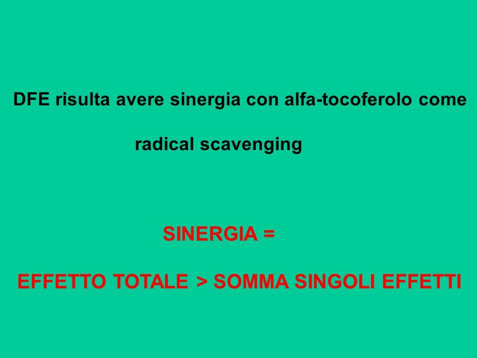 DFE risulta avere sinergia con alfa-tocoferolo come radical scavenging SINERGIA = EFFETTO TOTALE > SOMMA SINGOLI EFFETTI
