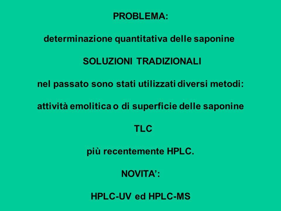 PROBLEMA: determinazione quantitativa delle saponine SOLUZIONI TRADIZIONALI nel passato sono stati utilizzati diversi metodi: attività emolitica o di