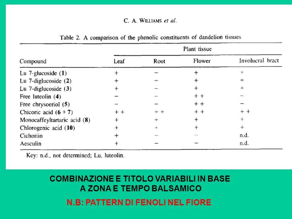 COMBINAZIONE E TITOLO VARIABILI IN BASE A ZONA E TEMPO BALSAMICO N.B: PATTERN DI FENOLI NEL FIORE