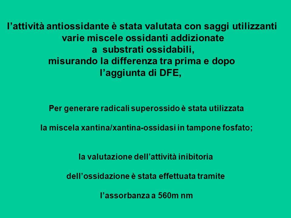 lattività antiossidante è stata valutata con saggi utilizzanti varie miscele ossidanti addizionate a substrati ossidabili, misurando la differenza tra
