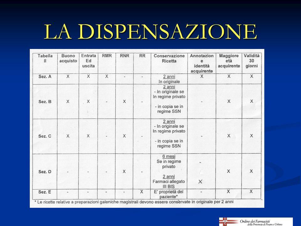 ORDINE DEI FARMACISTI DI PESARO E URBINO LA PREPARAZIONE AL TIROCINIO PROFESSIONALE IN FARMACIA Edizione aggiornata al 2011 D.ssa Lucia Carletti - Supervisione Dr.