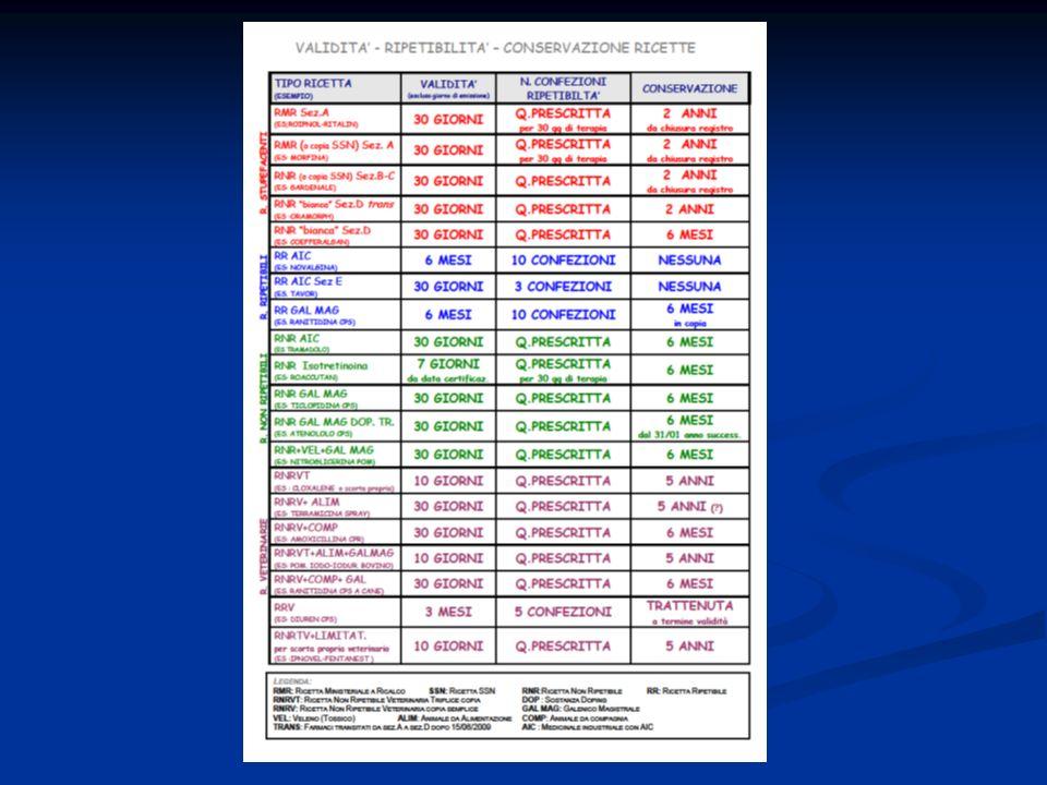 12 - Morfina Cloridrato 5 fiale 10 mg/ml Ricetta RMR Quantità prescritta in ricetta: 7 scatole da 5 fiale.