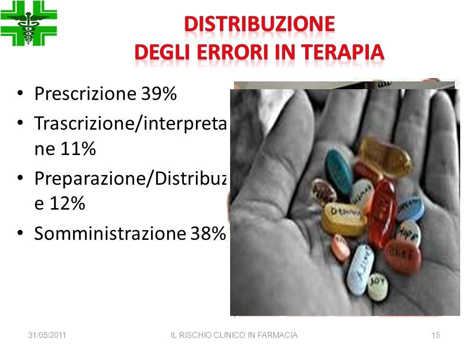 31/05/2011IL RISCHIO CLINICO IN FARMACIA15 Prescrizione 39% Trascrizione/interpretazio ne 11% Preparazione/Distribuzion e 12% Somministrazione 38%