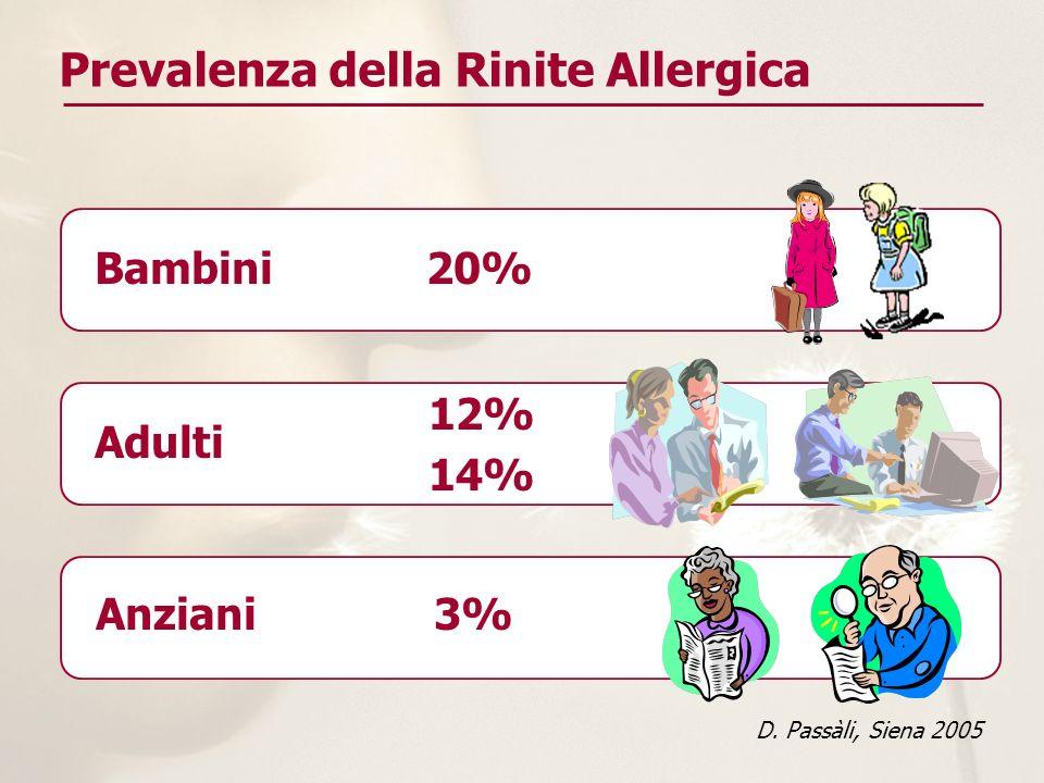 Prevalenza della Rinite Allergica 12% 14% D. Passàli, Siena 2005 Bambini 20% Adulti Anziani 3%
