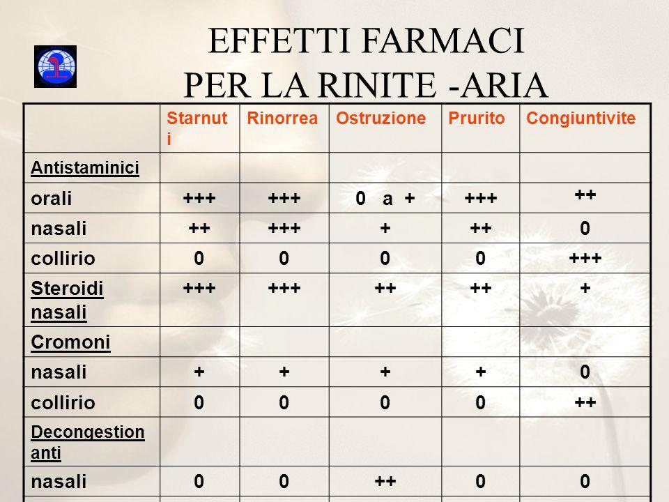 EFFETTI FARMACI PER LA RINITE -ARIA Starnut i RinorreaOstruzionePruritoCongiuntivite Antistaminici orali+++ 0 a ++++ ++ nasali++++++++0 collirio0000++
