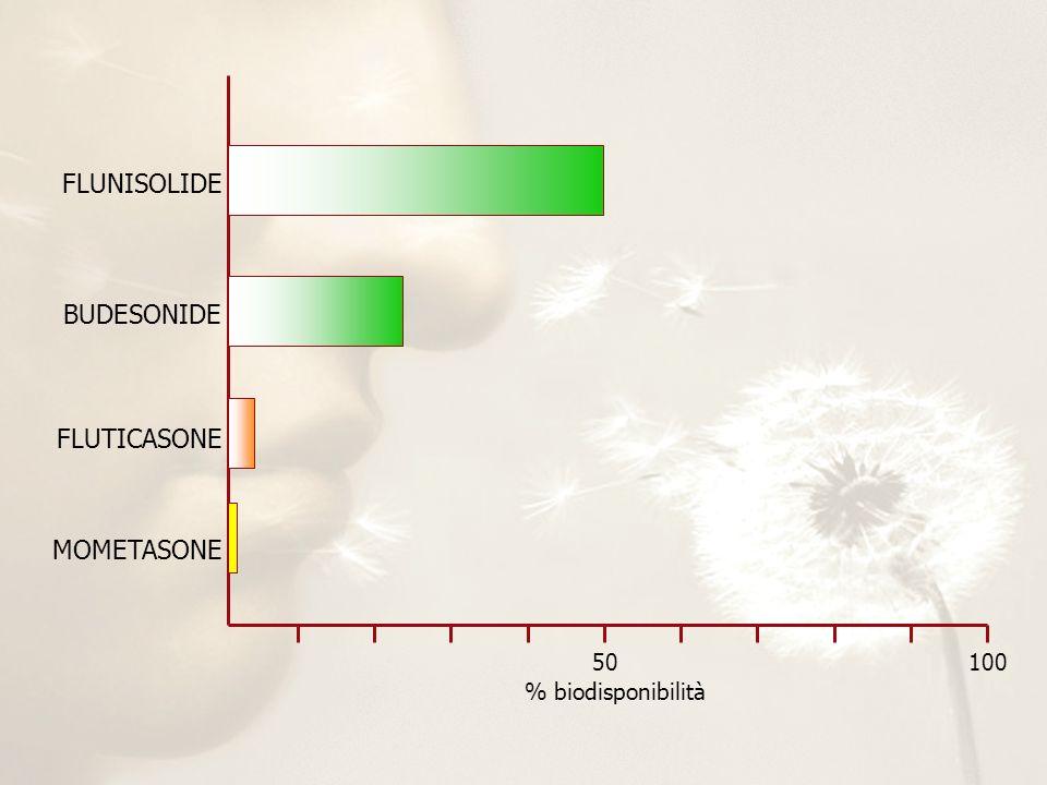 % biodisponibilità 50100 FLUNISOLIDE BUDESONIDE FLUTICASONE MOMETASONE