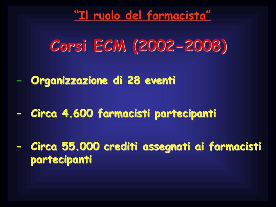 Corsi ECM (2002-2008) – Organizzazione di 28 eventi – Circa 4.600 farmacisti partecipanti – Circa 55.000 crediti assegnati ai farmacisti partecipanti Il ruolo del farmacista