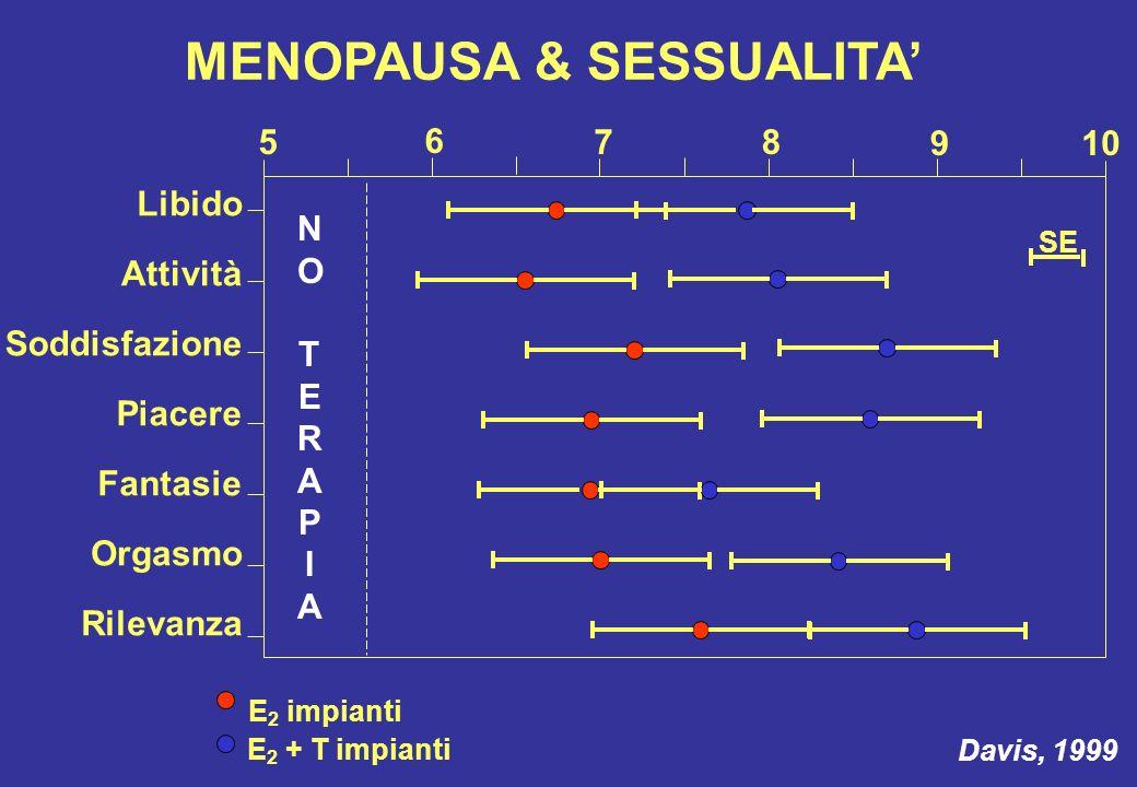 MENOPAUSA & SESSUALITA Libido Attività Soddisfazione Piacere Fantasie Orgasmo Rilevanza Davis, 1999 5 10 6 78 9 SE E 2 impianti E 2 + T impianti NOTER