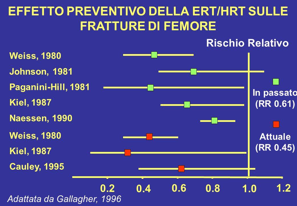 0.2 0.4 0.6 0.8 1.0 1.2 Rischio Relativo Weiss, 1980 Johnson, 1981 Paganini-Hill, 1981 Kiel, 1987 Naessen, 1990 Weiss, 1980 Kiel, 1987 Cauley, 1995 EF