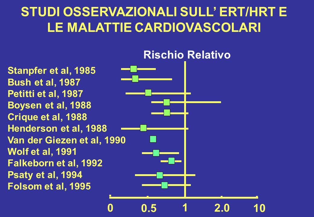0 0.5 1 2.0 10 Rischio Relativo Stanpfer et al, 1985 Bush et al, 1987 Petitti et al, 1987 Boysen et al, 1988 Crique et al, 1988 Henderson et al, 1988