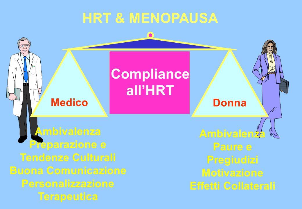 Compliance allHRT Ambivalenza Preparazione e Tendenze Culturali Buona Comunicazione Personalizzazione Terapeutica Ambivalenza Paure e Pregiudizi Motiv