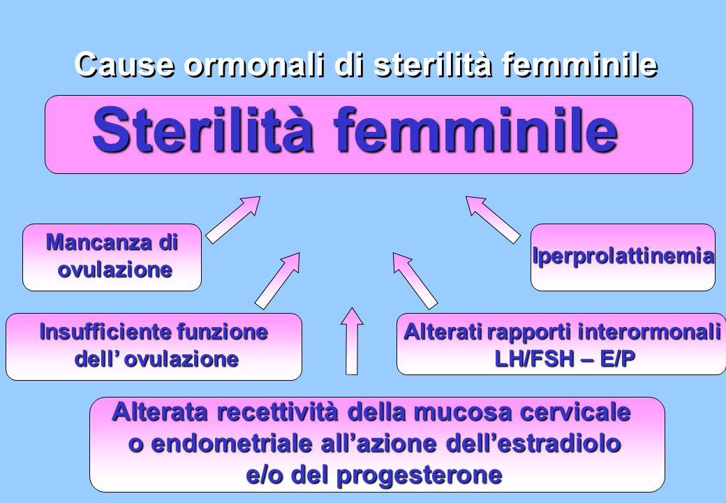 Sterilità femminile Cause ormonali di sterilità femminile Mancanza di ovulazione Insufficiente funzione dell ovulazione Iperprolattinemia Alterati rap