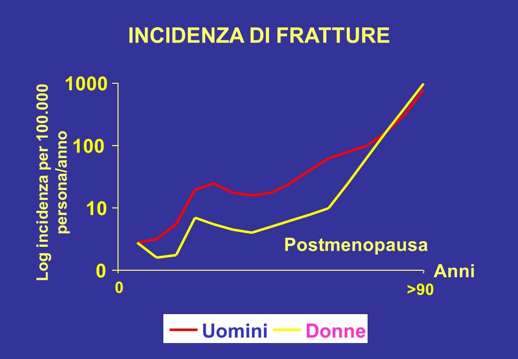 0 10 100 1000 UominiDonne INCIDENZA DI FRATTURE Log incidenza per 100.000 persona/anno 0 >90 Anni Postmenopausa