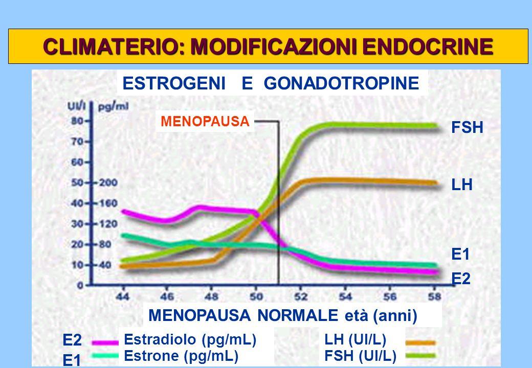 CLIMATERIO: MODIFICAZIONI ENDOCRINE E2 E1 E2 E1 LH FSH MENOPAUSA NORMALE età (anni) MENOPAUSA ESTROGENI E GONADOTROPINE Estrone (pg/mL) Estradiolo (pg