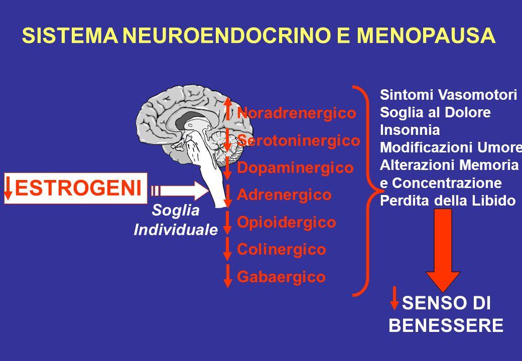 SISTEMA NEUROENDOCRINO E MENOPAUSA Sintomi Vasomotori Soglia al Dolore Insonnia Modificazioni Umore Alterazioni Memoria e Concentrazione Perdita della