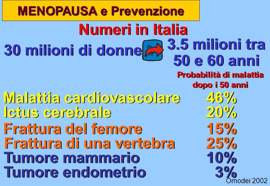 MENOPAUSA e Prevenzione 30 milioni di donne Omodei 2002 Numeri in Italia 3.5 milioni tra 50 e 60 anni Probabilità di malattia dopo i 50 anni Malattia