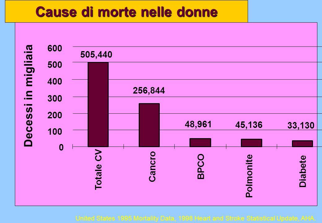 505,440 33,130 256,844 48,961 45,136 0 100 200 300 400 500 600 Totale CV Cancro BPCO Polmonite Diabete Decessi in migliaia Cause di morte nelle donne