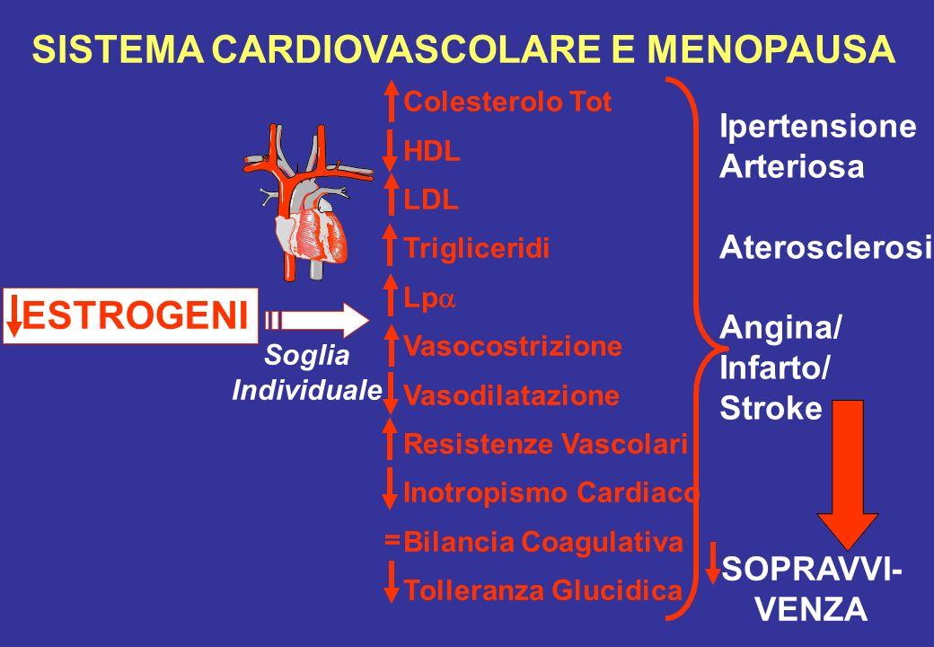 SISTEMA CARDIOVASCOLARE E MENOPAUSA ESTROGENI Soglia Individuale Colesterolo Tot HDL LDL Trigliceridi Lp Vasocostrizione Vasodilatazione Resistenze Va