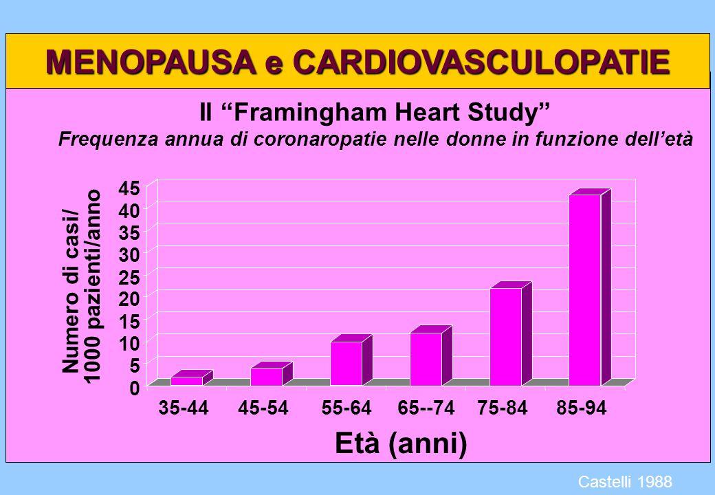 Il Framingham Heart Study Frequenza annua di coronaropatie nelle donne in funzione delletà Numero di casi/ 0 5 10 15 20 25 30 35 40 45 1000 pazienti/a