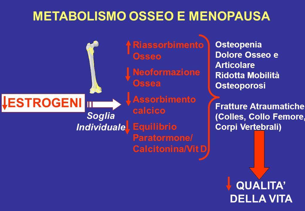 METABOLISMO OSSEO E MENOPAUSA Osteopenia Dolore Osseo e Articolare Ridotta Mobilità Osteoporosi Fratture Atraumatiche (Colles, Collo Femore, Corpi Ver