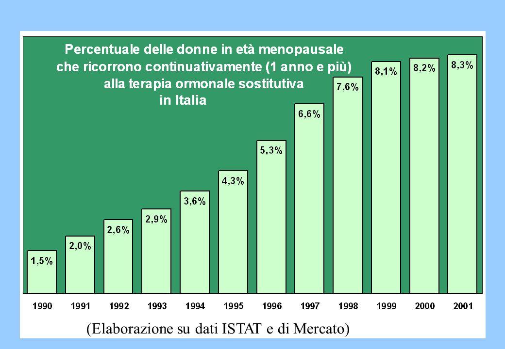 (Elaborazione su dati ISTAT e di Mercato) in Italia