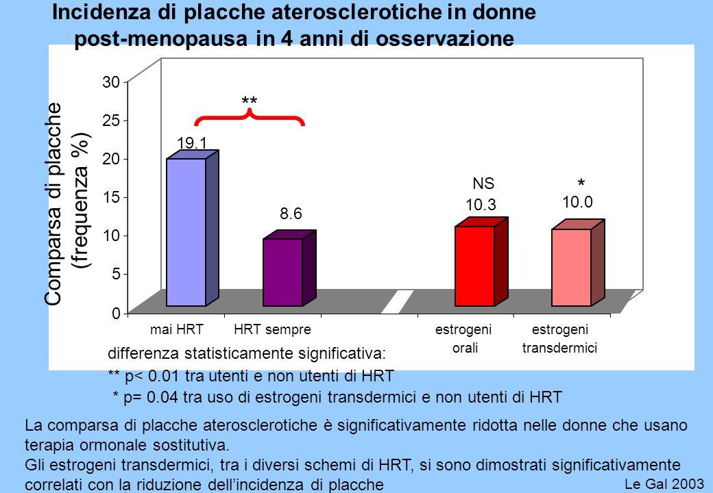 19.1 8.6 10.3 10.0 0 5 10 15 20 25 30 mai HRTHRT sempreestrogeni orali estrogeni transdermici Comparsa di placche (frequenza %) ** ** p< 0.01 tra uten