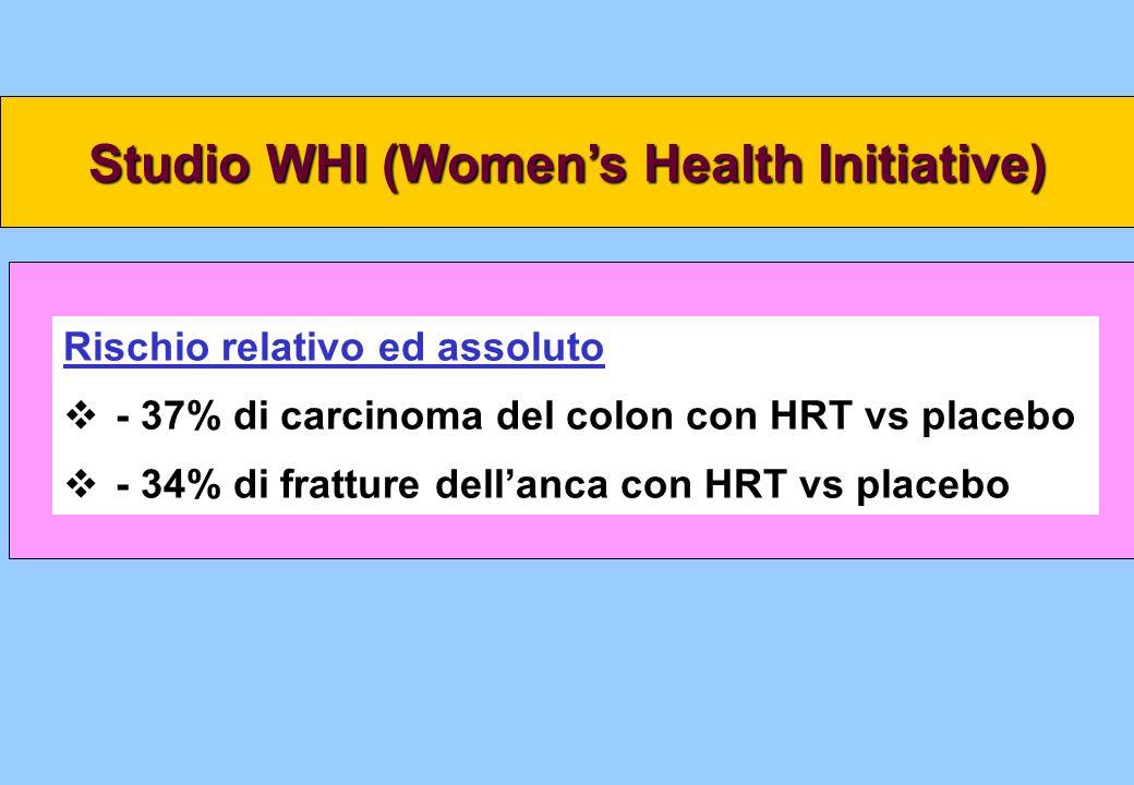 Studio WHI (Womens Health Initiative) Rischio relativo ed assoluto - 37% di carcinoma del colon con HRT vs placebo - 34% di fratture dellanca con HRT
