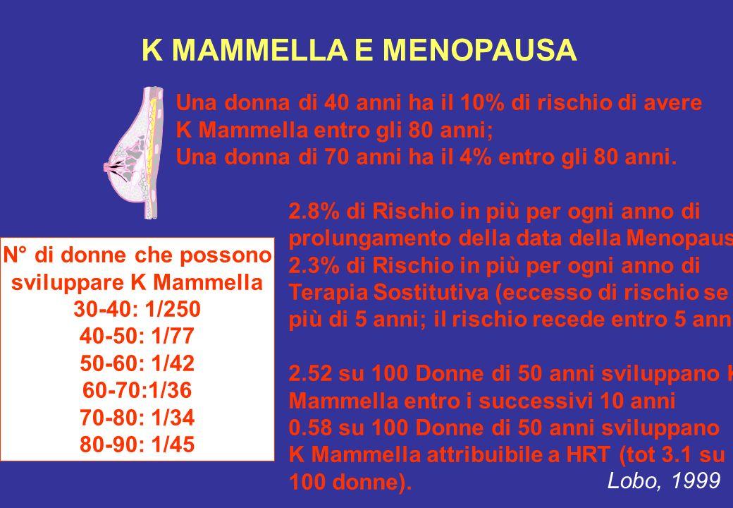 K MAMMELLA E MENOPAUSA Una donna di 40 anni ha il 10% di rischio di avere K Mammella entro gli 80 anni; Una donna di 70 anni ha il 4% entro gli 80 ann