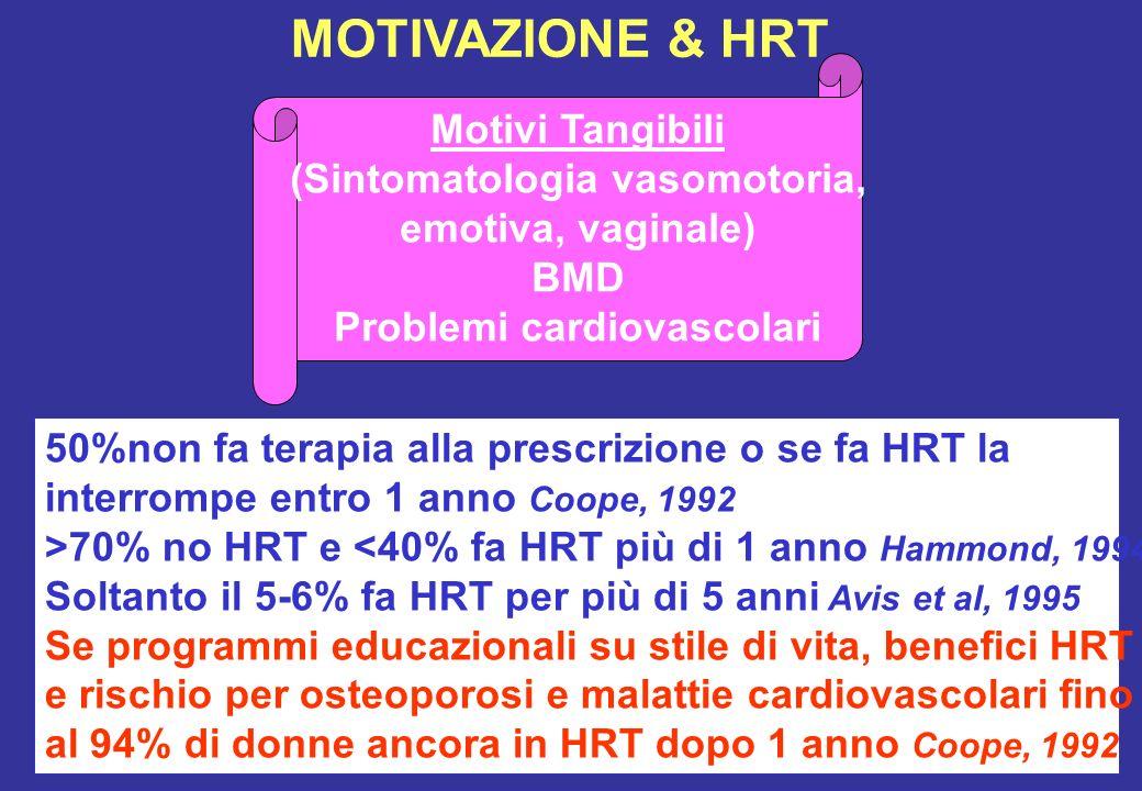 MOTIVAZIONE & HRT Motivi Tangibili (Sintomatologia vasomotoria, emotiva, vaginale) BMD Problemi cardiovascolari 50%non fa terapia alla prescrizione o