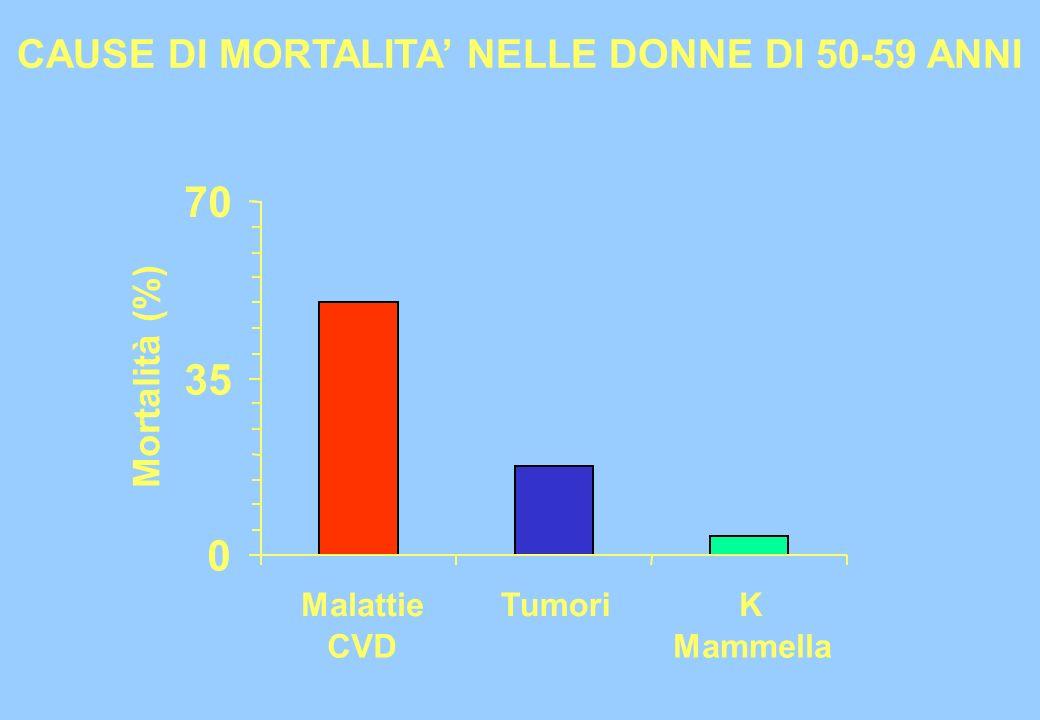 0 35 70 Malattie CVD TumoriK Mammella Mortalità (%) CAUSE DI MORTALITA NELLE DONNE DI 50-59 ANNI