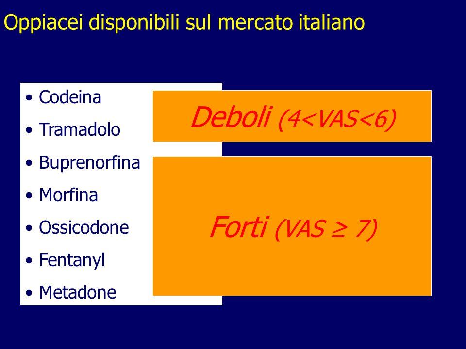 Oppiacei disponibili sul mercato italiano Codeina Tramadolo Buprenorfina Morfina Ossicodone Fentanyl Metadone Deboli (4<VAS<6) Forti (VAS 7)
