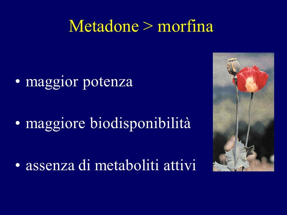 Metadone > morfina maggior potenza maggiore biodisponibilità assenza di metaboliti attivi