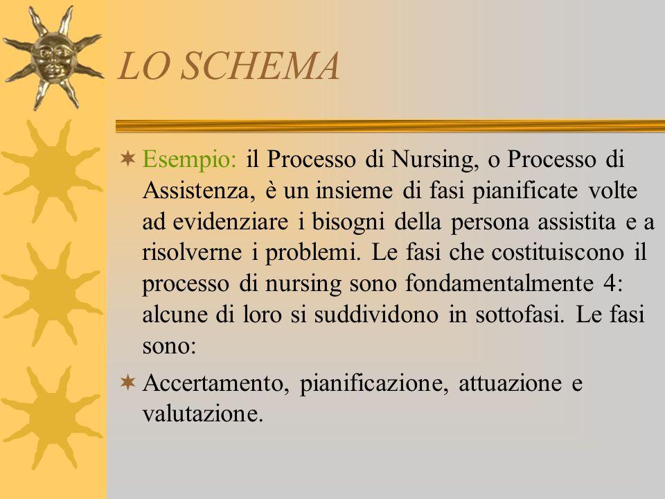 LO SCHEMA Esempio: il Processo di Nursing, o Processo di Assistenza, è un insieme di fasi pianificate volte ad evidenziare i bisogni della persona assistita e a risolverne i problemi.