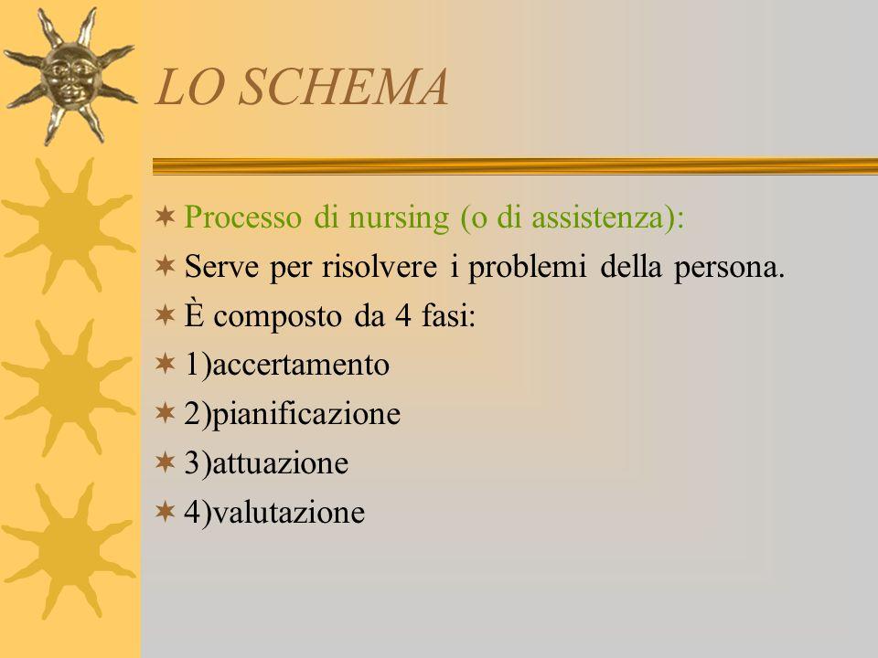 LO SCHEMA Processo di nursing (o di assistenza): Serve per risolvere i problemi della persona.