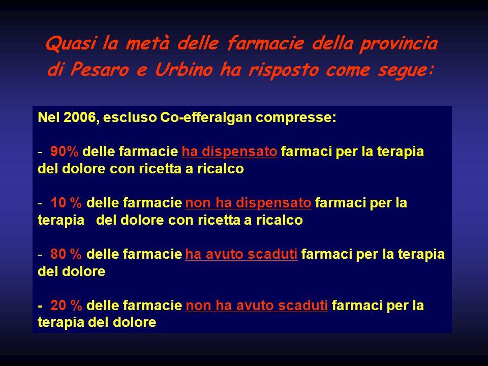 Quasi la metà delle farmacie della provincia di Pesaro e Urbino ha risposto come segue: Nel 2006, escluso Co-efferalgan compresse: - 90% delle farmaci