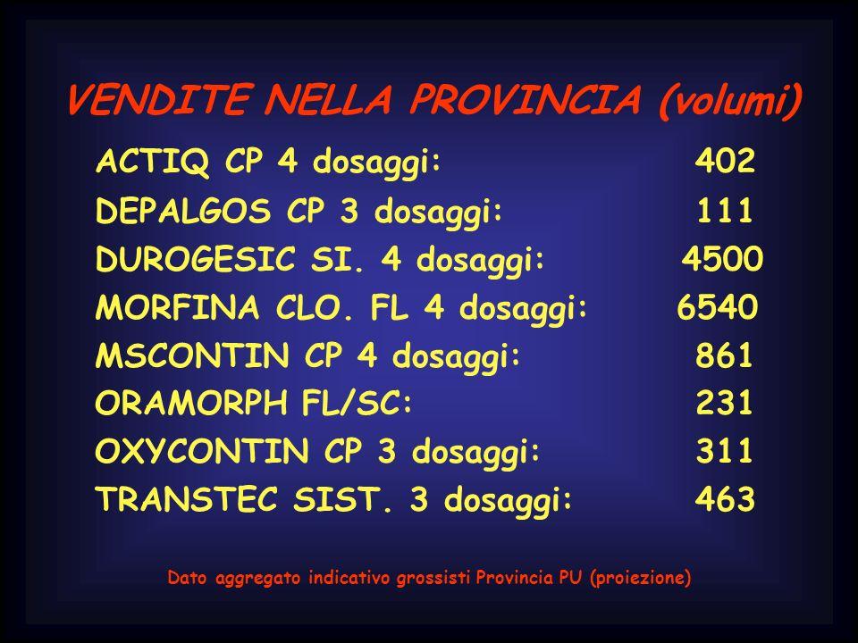 VENDITE NELLA PROVINCIA (volumi) ACTIQ CP 4 dosaggi:402 DEPALGOS CP 3 dosaggi: 111 DUROGESIC SI. 4 dosaggi: 4500 MORFINA CLO. FL 4 dosaggi: 6540 MSCON