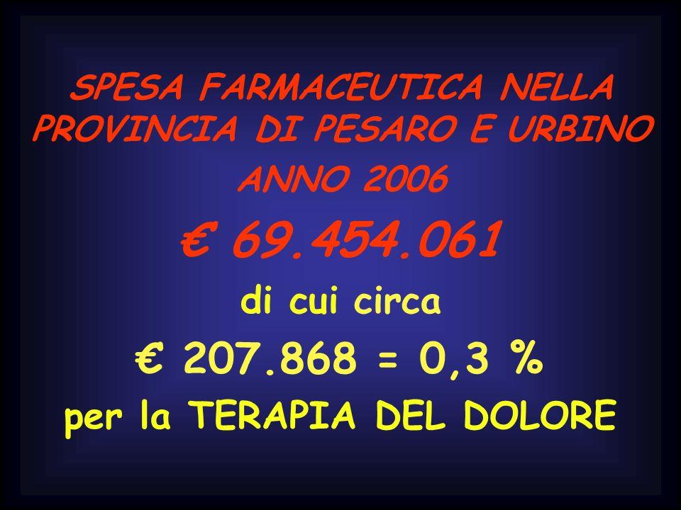 SPESA FARMACEUTICA NELLA PROVINCIA DI PESARO E URBINO ANNO 2006 69.454.061 di cui circa 207.868 = 0,3 % per la TERAPIA DEL DOLORE