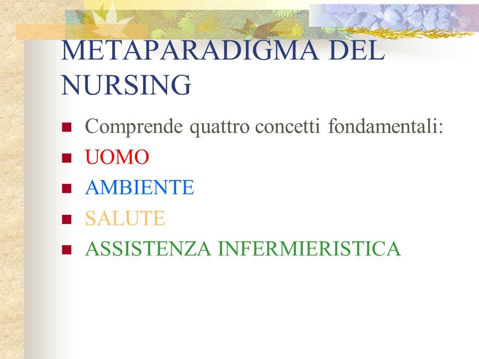 Le teorie del nursing Ciò che accomuna tutti i teorici del nursing è il METAPARADIGMA e i concetti che lo costituiscono.