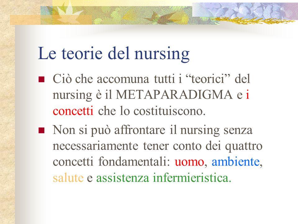 Le teorie del nursing Aree di accordo fondamentali condivise fra i teorici dellassistenza infermieristica: I 4 concetti del metaparadigma.