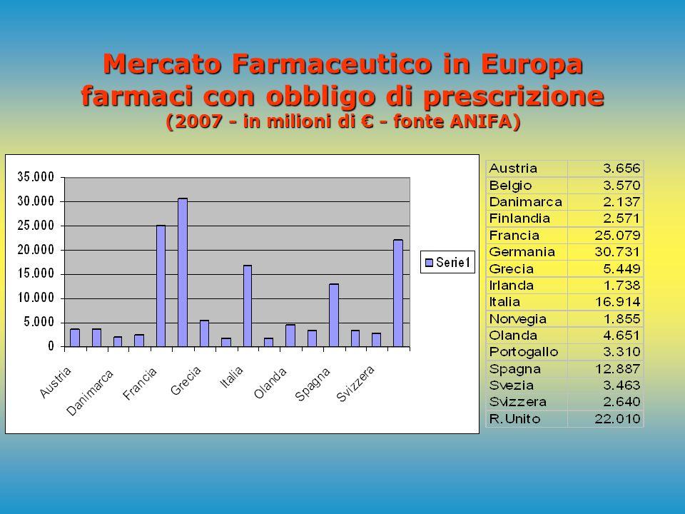 Mercato Farmaceutico in Europa (2007 - in milioni di - fonte ANIFA )