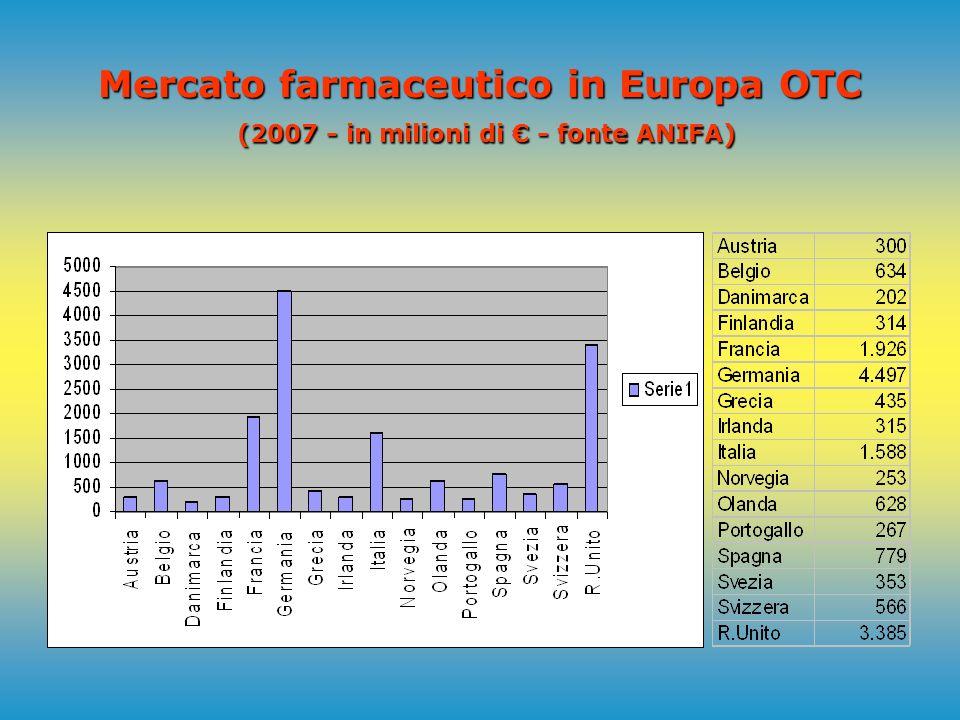 Peso percentuale farmaci senza obbligo di prescrizione sul totale mercato farmaceutico (2007 - in milioni di - fonte ANIFA) (Media Europea 14,6%)