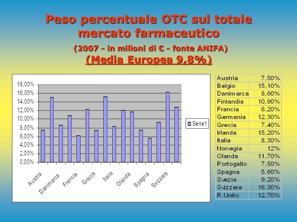 Mercato farmaceutico in Europa OTC (2007 - in milioni di - fonte ANIFA)