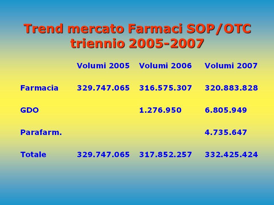 Farmaci SOP/OTC - Vendite al pubblico a valori Italia nel 2007