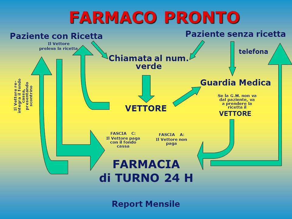 PRONTO FARMACO 1) PER QUALI FARMACI RICHIEDERE PRONTO FARMACO Solo per farmaci urgenti di classe A e C accompagnati da ricetta medica e da tessera san