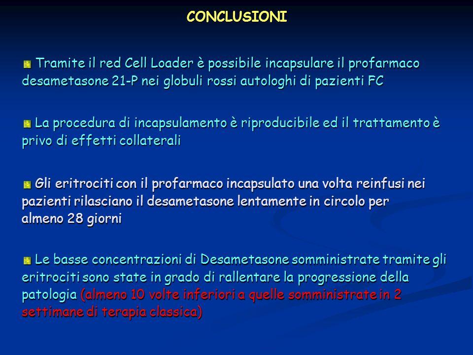 CONCLUSIONI Tramite il red Cell Loader è possibile incapsulare il profarmaco desametasone 21-P nei globuli rossi autologhi di pazienti FC Tramite il r