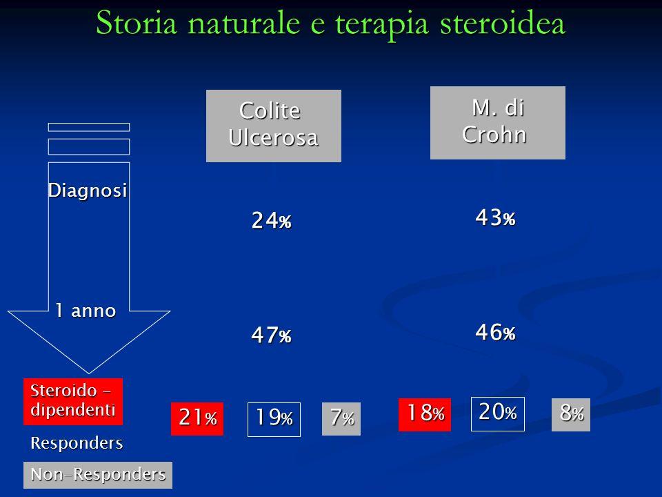 Storia naturale e terapia steroidea ColiteUlcerosa 24 % 47 % 21 % 19 % 7%7%7%7% M. di Crohn 43 % 46 % 18 % 20 % 8%8%8%8% Diagnosi 1 anno Steroido - di