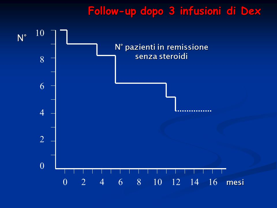 0 2 4 6 8 10 12 14 16 10 8 6 4 2 0 mesi N° pazienti in remissione senza steroidi Follow-up dopo 3 infusioni di Dex N°