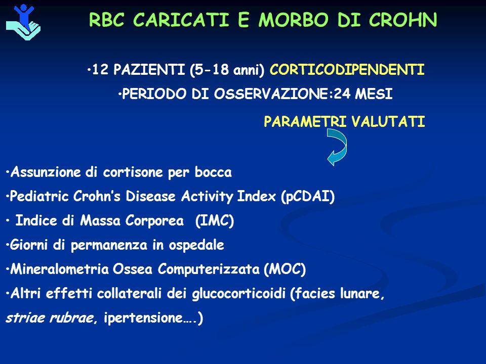 RBC CARICATI E MORBO DI CROHN 12 PAZIENTI (5-18 anni) CORTICODIPENDENTI PERIODO DI OSSERVAZIONE:24 MESI PARAMETRI VALUTATI Assunzione di cortisone per