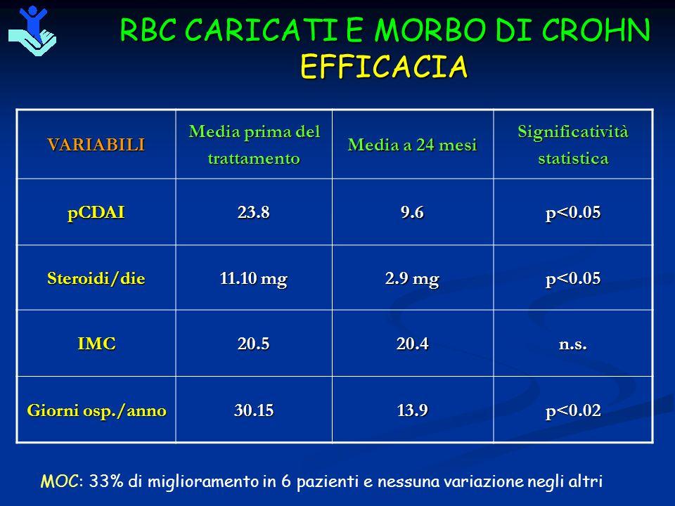 RBC CARICATI E MORBO DI CROHN EFFICACIAVARIABILI Media prima del trattamento Media a 24 mesi SignificativitàstatisticapCDAI23.89.6p<0.05 Steroidi/die