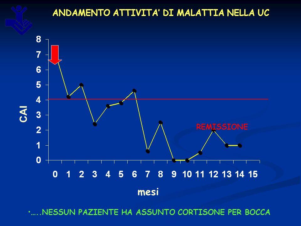 ANDAMENTO ATTIVITA DI MALATTIA NELLA UC mesi CAI REMISSIONE …..NESSUN PAZIENTE HA ASSUNTO CORTISONE PER BOCCA